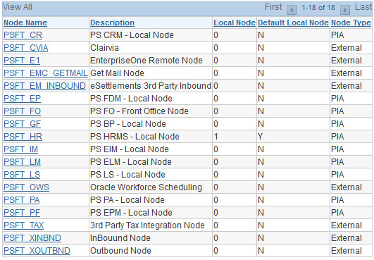 PeopleSoft Local Node for Tools Version 8.51